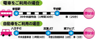 電車をご利用の場合、新宿駅からJR中央線特急で1時間30分ほどで甲府駅につきます。甲府駅から車で櫻樹会までおよそ25分になります。 自動車をご利用の場合、八王子ICから中央自動車道を長野方面に1時間30分ほど走り、双葉JCTを降りて中部公団自動車道を10分ほど走り、南アルプスを降ります。そこから5分ほどで櫻樹会になります。